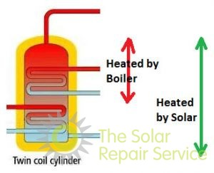 Twin coil solar cylinder